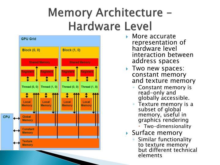 Memory Architecture –