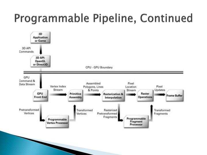 Programmable Pipeline, Continued