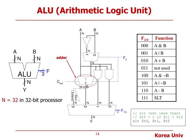arithmetic logic units Arithmetic logic unit(alu) (giáo trình - tài liệu - học liệu từ voer) trong cpu, một bộ số học và logic (alu - arithmetic logic unit) là một mạch điện tử thực hiện phép tính số học và logic.