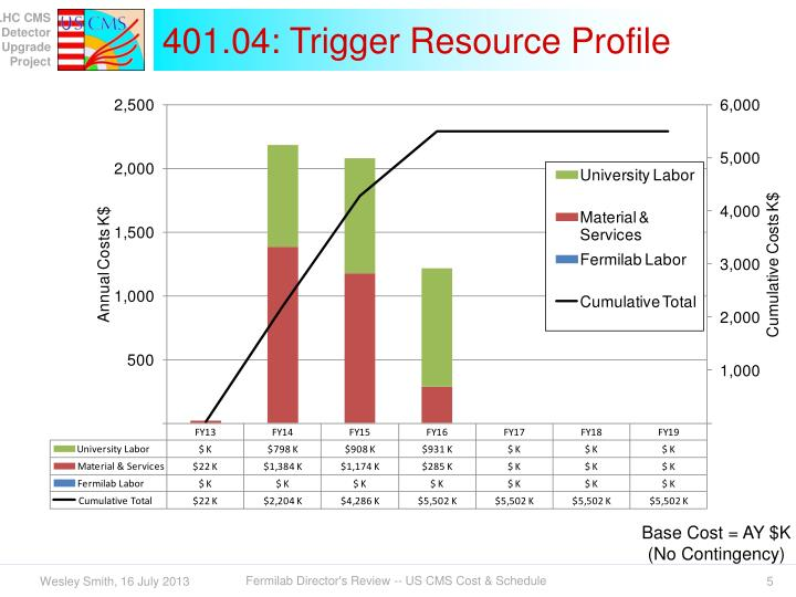 401.04: Trigger Resource Profile