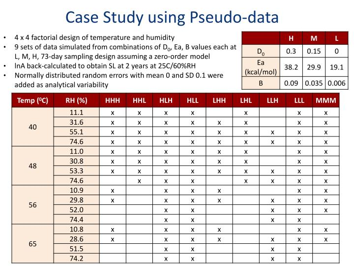 Case Study using Pseudo-data