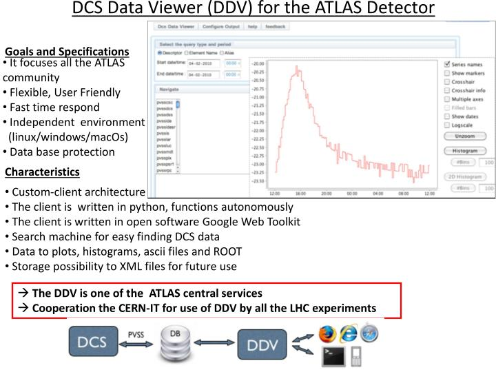 DCS Data Viewer (DDV) for the ATLAS Detector