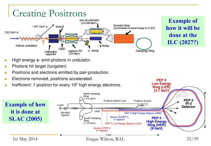 Creating Positrons