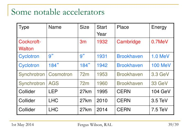Some notable accelerators