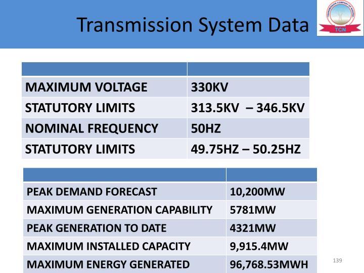 Transmission System Data