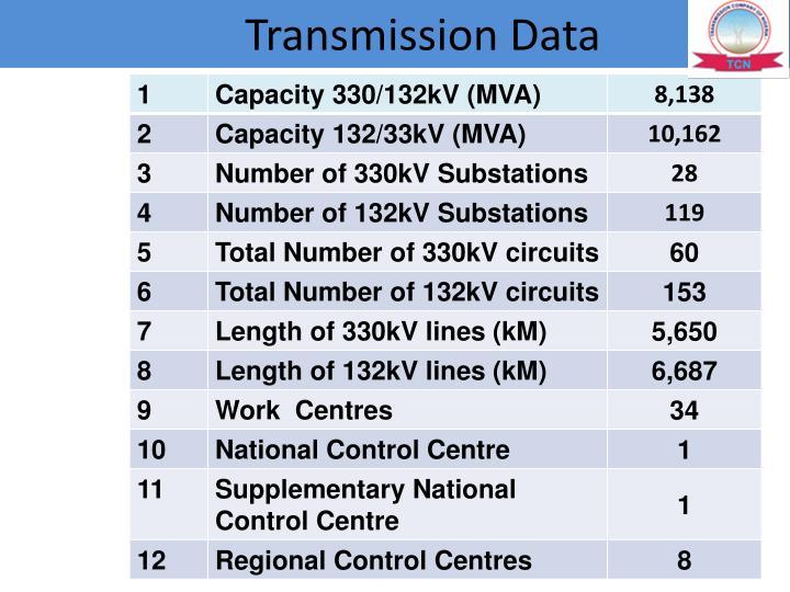 Transmission Data
