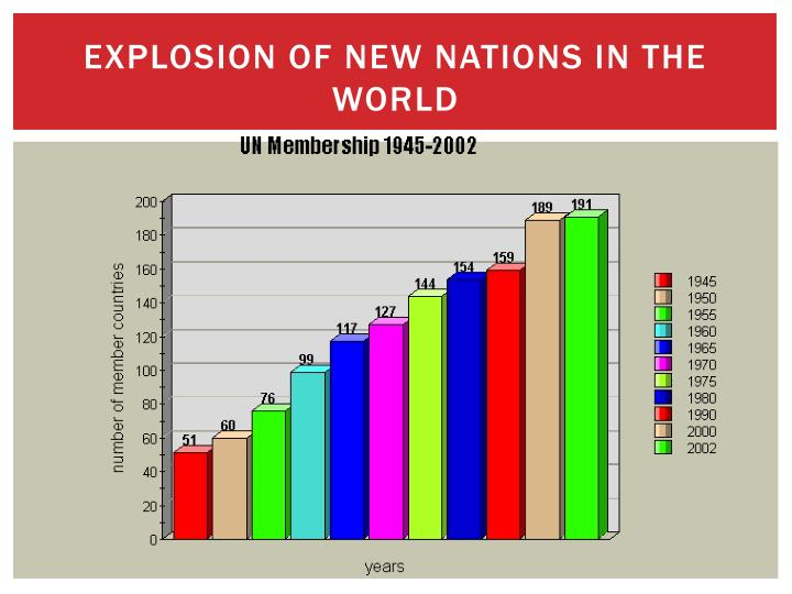 Explosion of new nations in the world