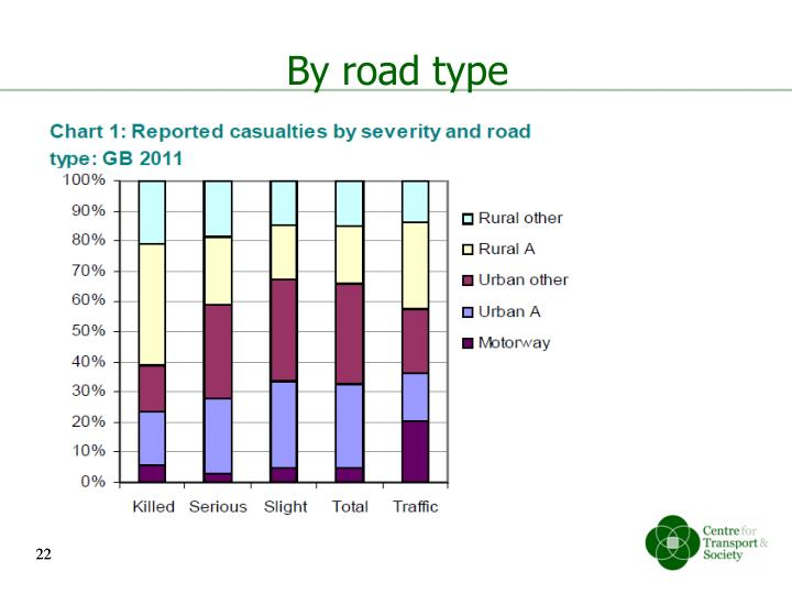 By road type