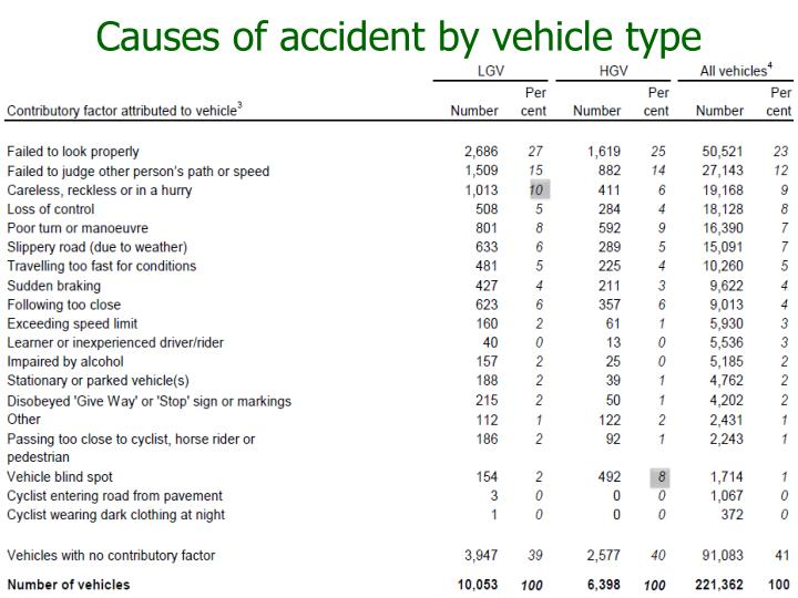 Causes of accident by vehicle type