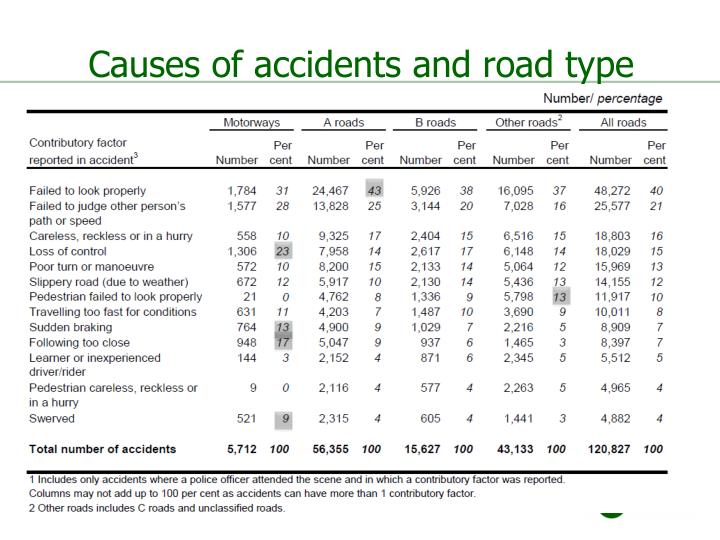Causes of accidents and road type