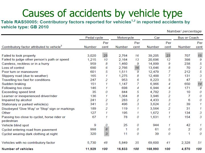 Causes of accidents by vehicle type