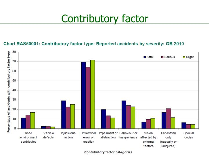 Contributory factor