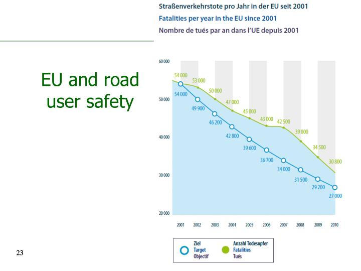 EU and road user safety