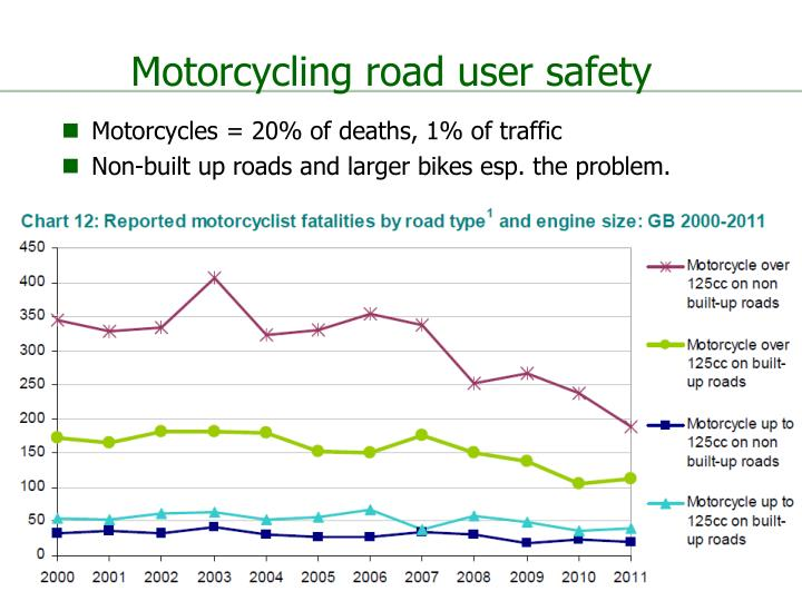 Motorcycling road user safety