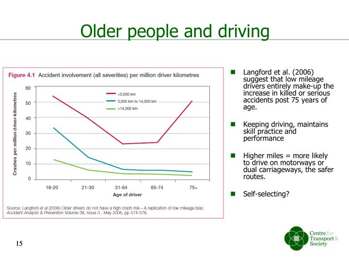 Older people and driving