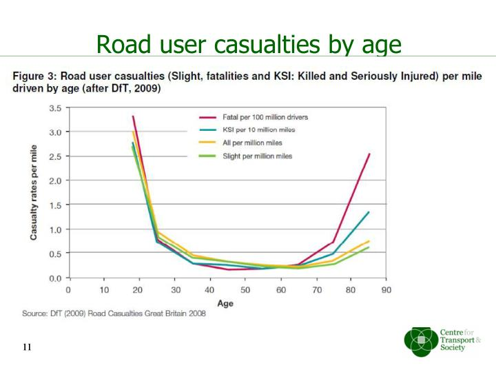 Road user casualties by age