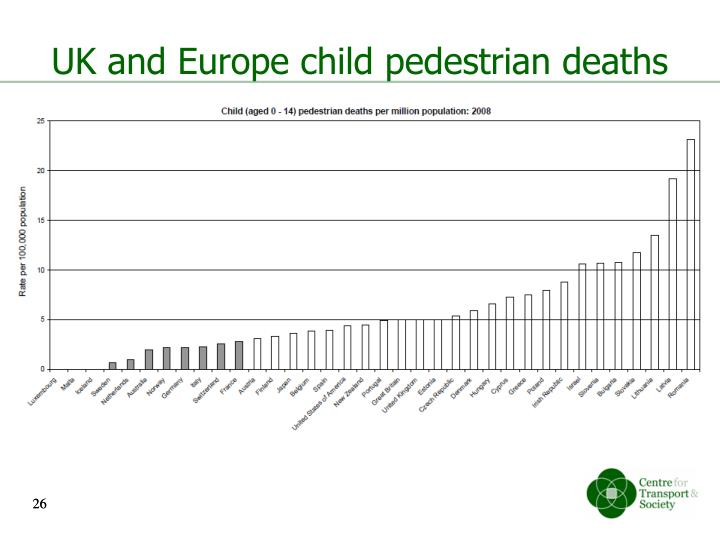 UK and Europe child pedestrian deaths