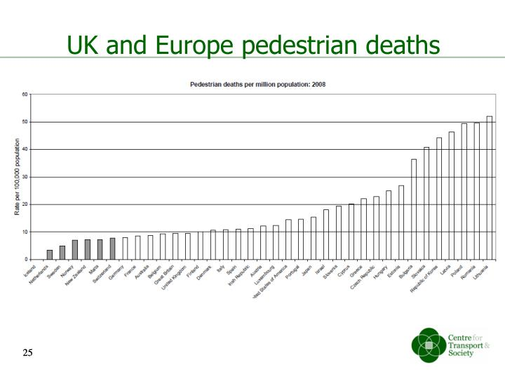 UK and Europe pedestrian deaths