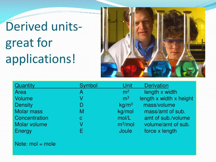 Derived units-