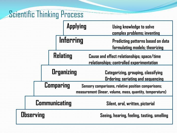 Scientific Thinking Process