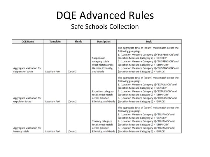 DQE Advanced Rules