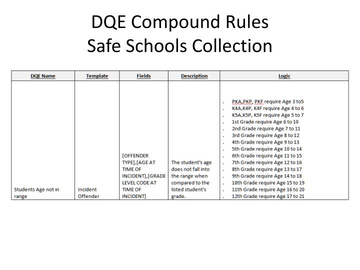 DQE Compound Rules