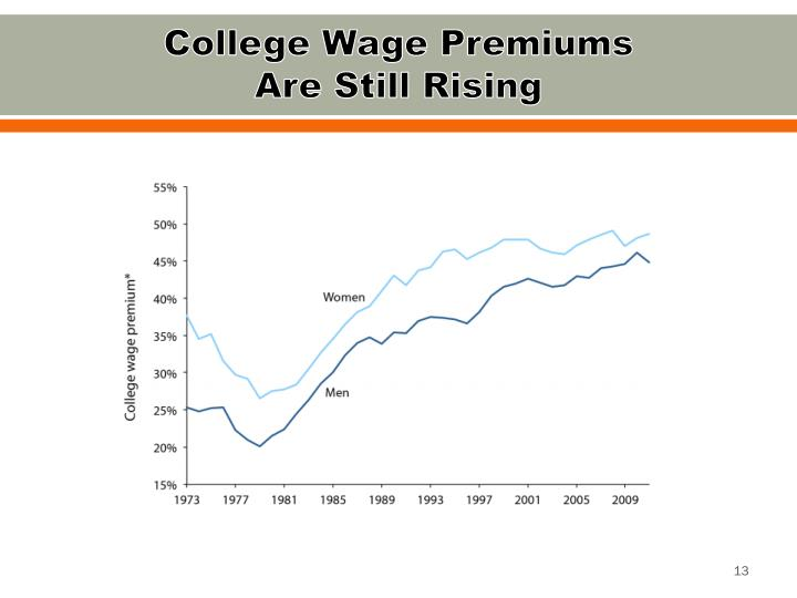 College Wage Premiums