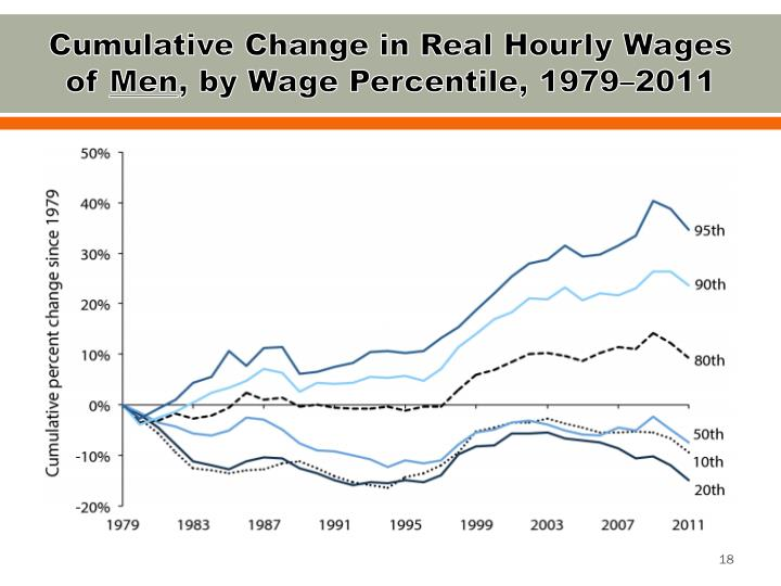 Cumulative Change in Real Hourly Wages of