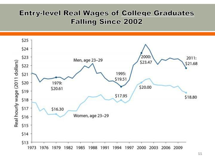 Entry-level Real Wages of