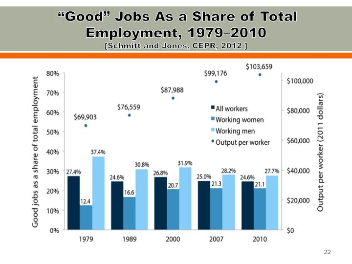 """""""Good"""" Jobs As a Share of Total Employment, 1979–2010"""