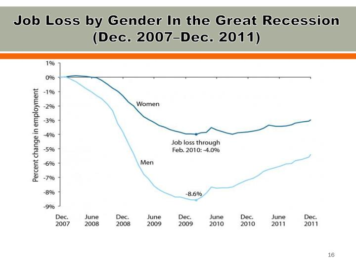 Job Loss by Gender In the Great Recession
