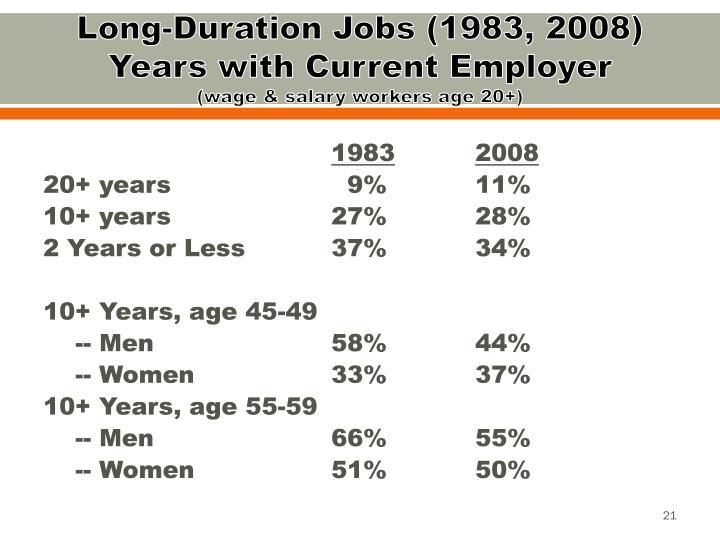 Long-Duration Jobs (1983, 2008)