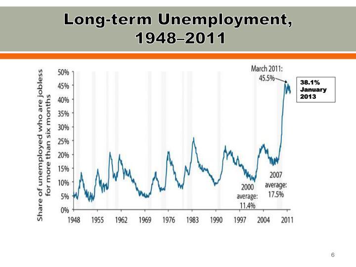 Long-term Unemployment,