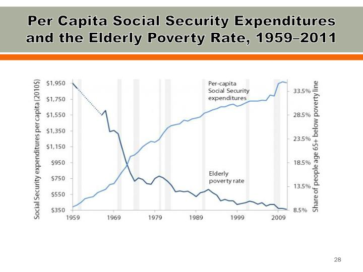 Per Capita Social Security Expenditures and the Elderly