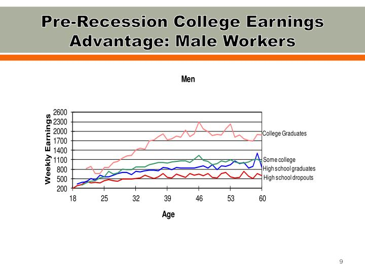 Pre-Recession College Earnings Advantage: Male Workers