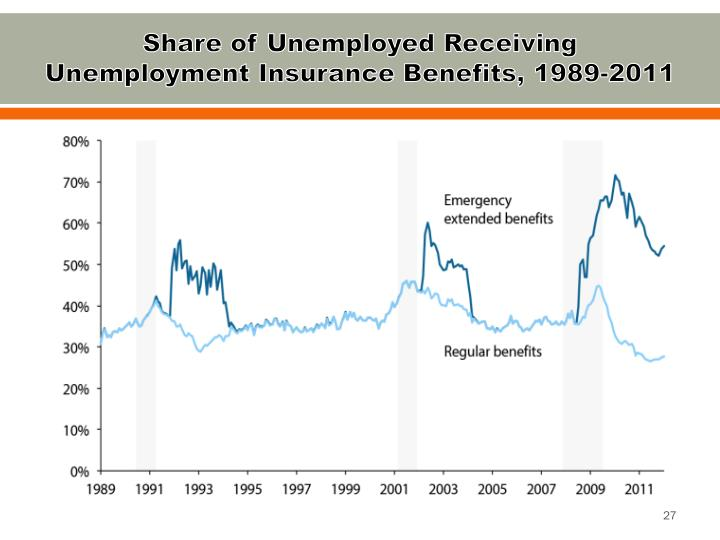Share of Unemployed Receiving Unemployment Insurance Benefits, 1989-2011