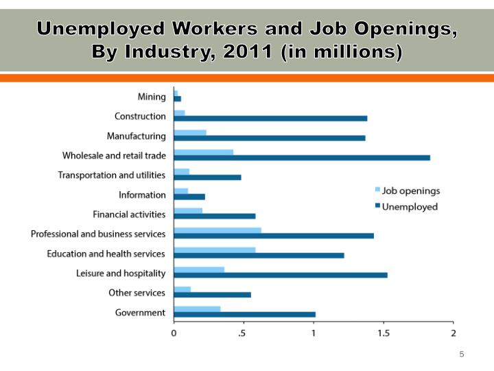 Unemployed Workers and Job Openings, By Industry, 2011 (in millions)