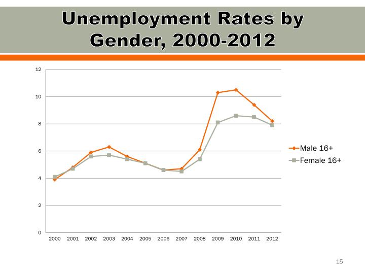 Unemployment Rates by Gender, 2000-2012