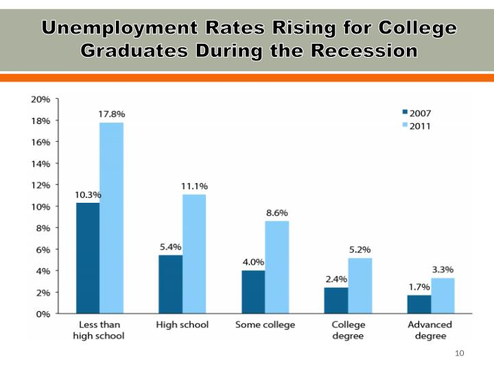Unemployment Rates Rising for College Graduates During the Recession