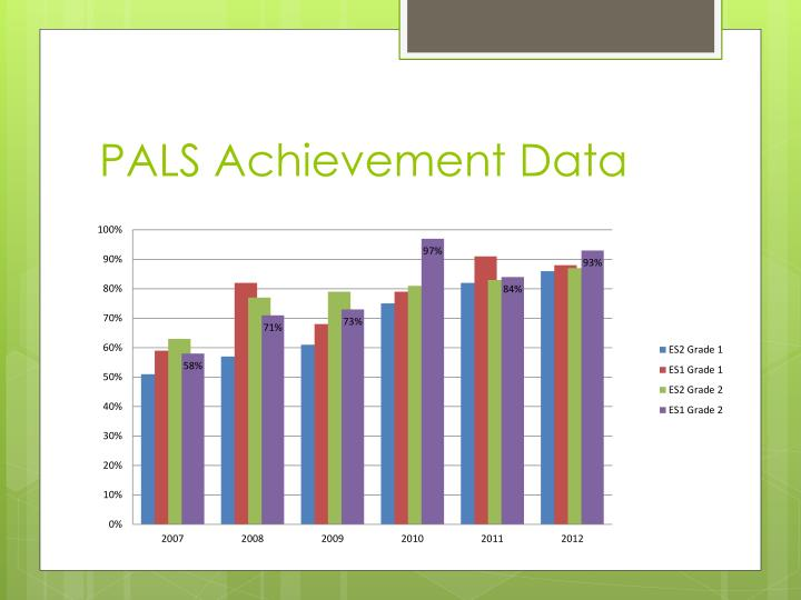 PALS Achievement Data