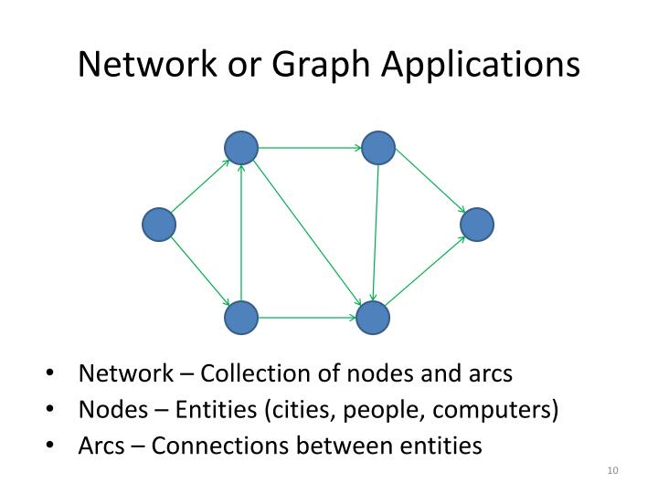 Network or Graph Applications