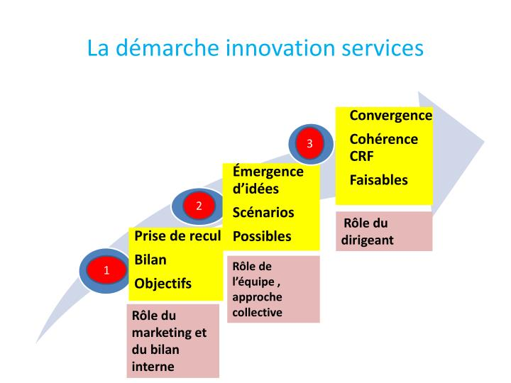 La démarche innovation services