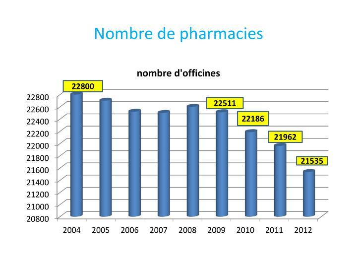 Nombre de pharmacies
