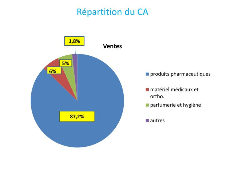 Répartition du CA
