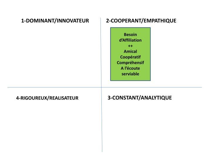 1-DOMINANT/INNOVATEUR