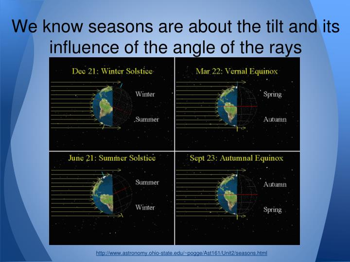 We know seasons are about the tilt and its influence of the angle of the rays