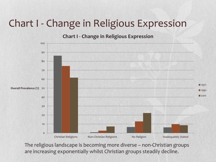 Chart I - Change in Religious