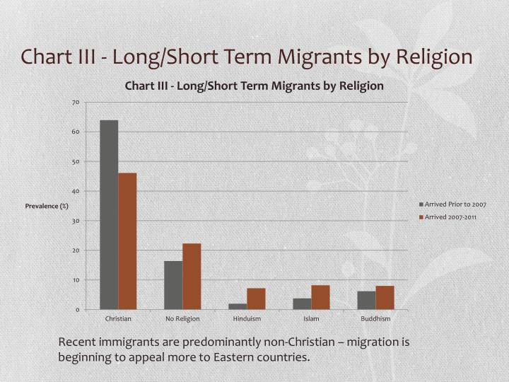 Chart III - Long/Short Term Migrants by