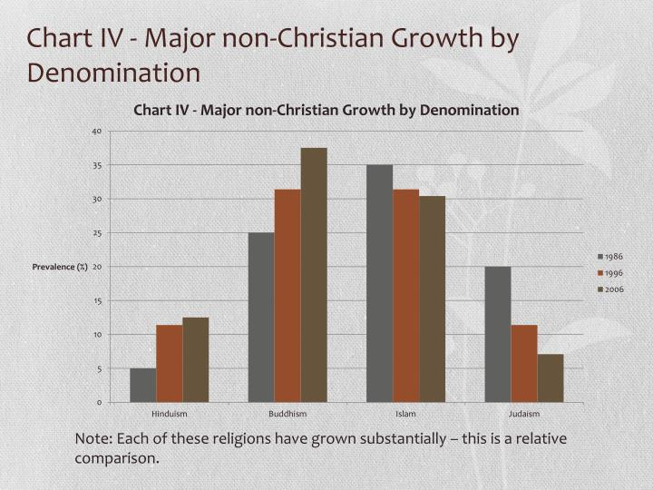Chart IV - Major non-Christian Growth by