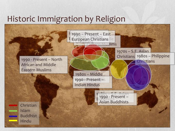 Historic Immigration by Religion